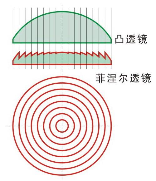 菲涅尔透镜2.jpg